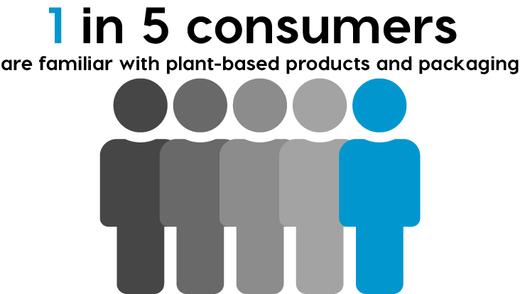 plant-based product awareness low