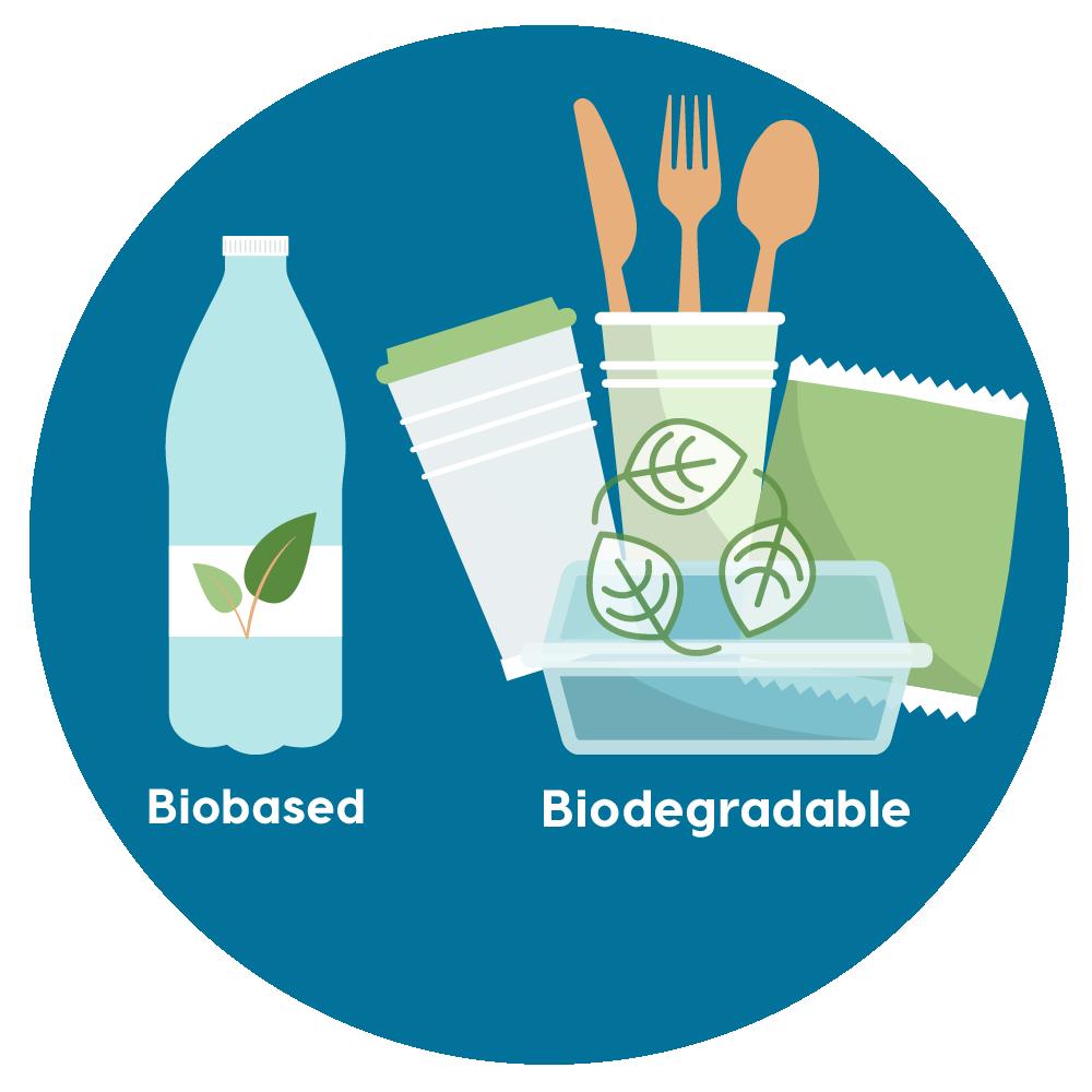 Bioplastics - Plant Based Products Council